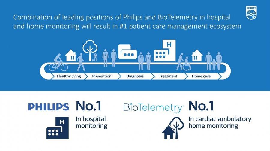 philis-biotelemetry